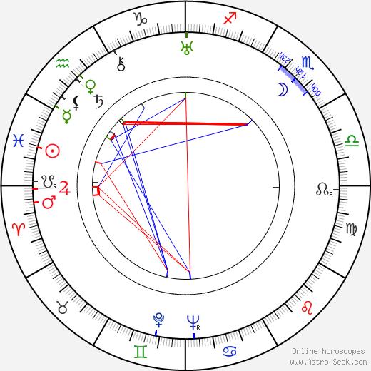 Iža Lechnýřová день рождения гороскоп, Iža Lechnýřová Натальная карта онлайн