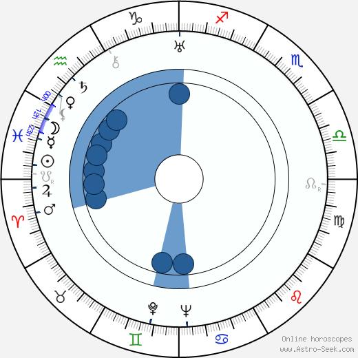 J. Pat O'Malley wikipedia, horoscope, astrology, instagram
