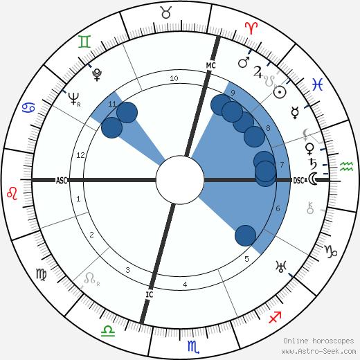 Jacques Murtin wikipedia, horoscope, astrology, instagram