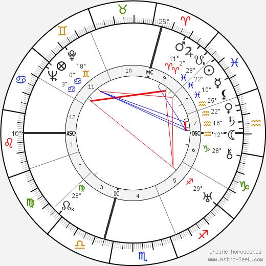 Jacques Murtin birth chart, biography, wikipedia 2019, 2020
