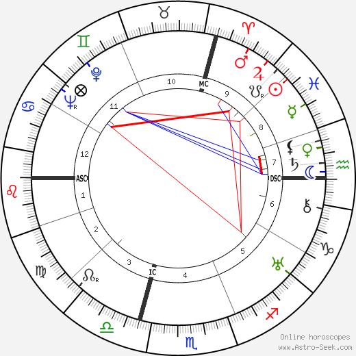 Jacques Murtin astro natal birth chart, Jacques Murtin horoscope, astrology