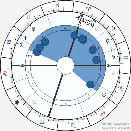 Jean Lenègre wikipedia, horoscope, astrology, instagram