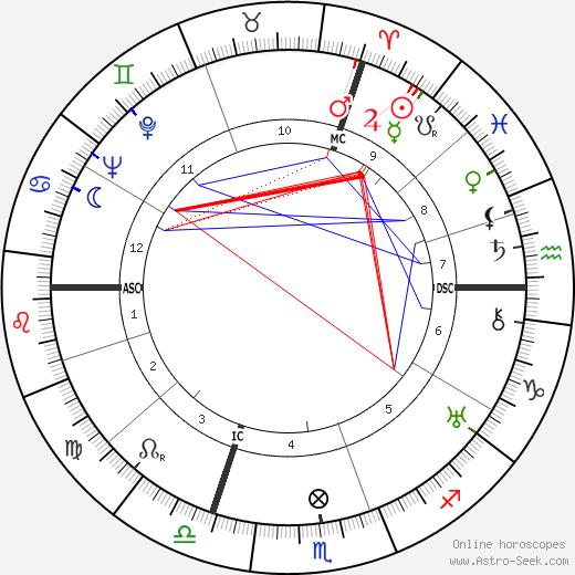 Jean Lenègre tema natale, oroscopo, Jean Lenègre oroscopi gratuiti, astrologia