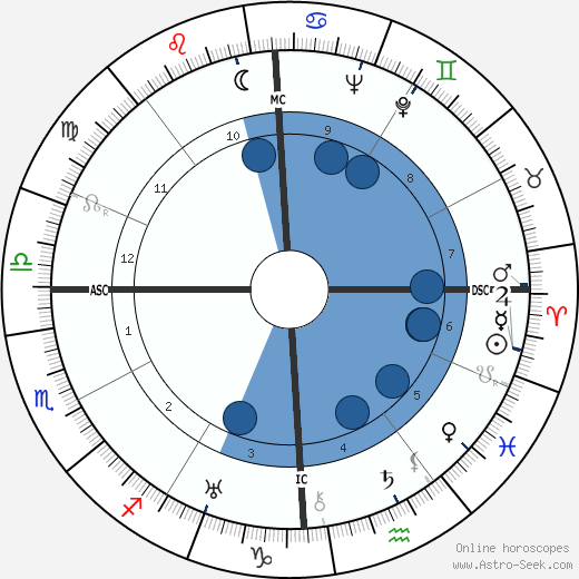 Joseph Campbell horoscope, astrology, sign, zodiac, date of birth, instagram