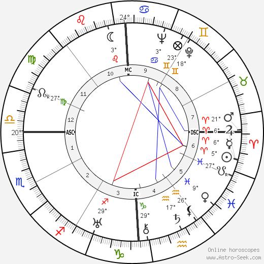 Joseph Campbell birth chart, biography, wikipedia 2018, 2019