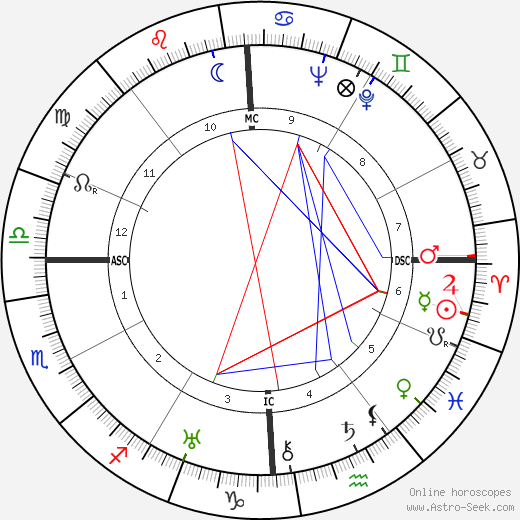 Joseph Campbell astro natal birth chart, Joseph Campbell horoscope, astrology