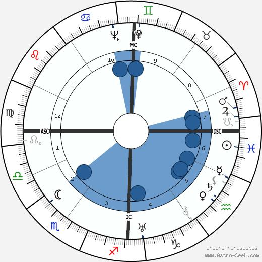 Karl Rahner wikipedia, horoscope, astrology, instagram