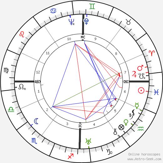Карл Ранер Karl Rahner день рождения гороскоп, Karl Rahner Натальная карта онлайн