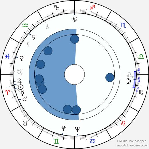 Kichijiro Ueda wikipedia, horoscope, astrology, instagram
