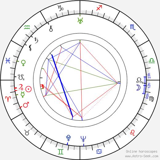Kichijiro Ueda birth chart, Kichijiro Ueda astro natal horoscope, astrology