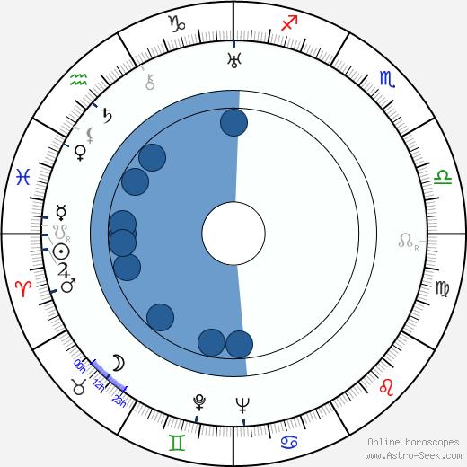 Lauri Leino wikipedia, horoscope, astrology, instagram