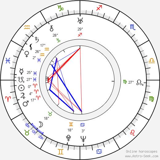 Lauri Leino birth chart, biography, wikipedia 2019, 2020