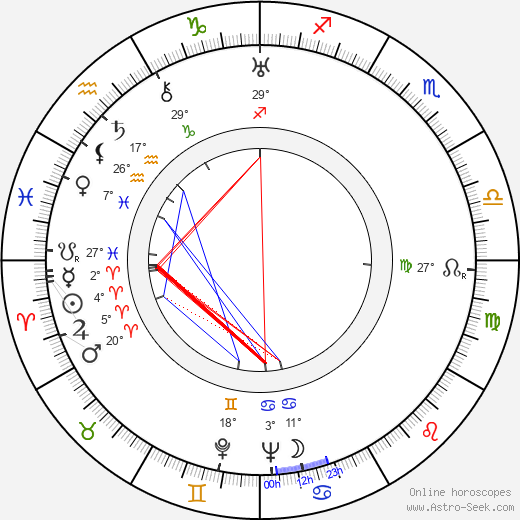 Maria Ray birth chart, biography, wikipedia 2019, 2020