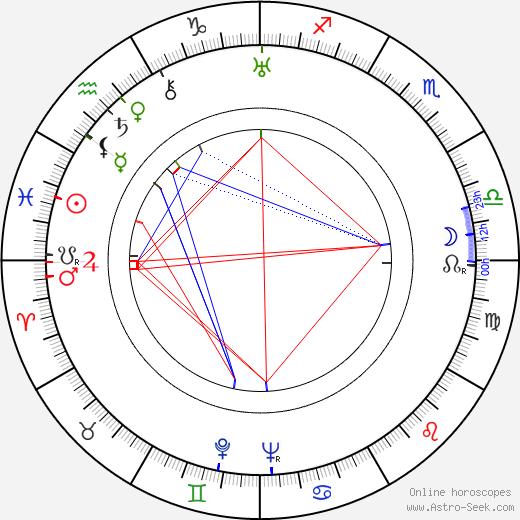 Мэйо Мето Mayo Methot день рождения гороскоп, Mayo Methot Натальная карта онлайн