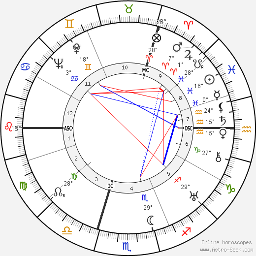 Reinhard Heydrich birth chart, biography, wikipedia 2019, 2020