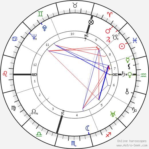 Reinhard Heydrich astro natal birth chart, Reinhard Heydrich horoscope, astrology