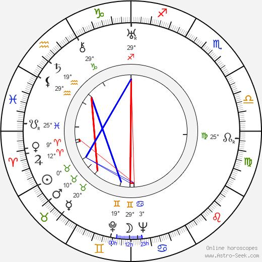 Bruce Cabot birth chart, biography, wikipedia 2019, 2020