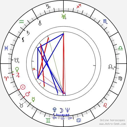 Bruce Cabot astro natal birth chart, Bruce Cabot horoscope, astrology