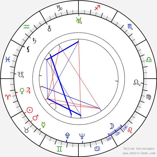 Einari Ketola birth chart, Einari Ketola astro natal horoscope, astrology