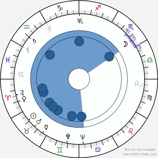 Eleanore Griffin wikipedia, horoscope, astrology, instagram