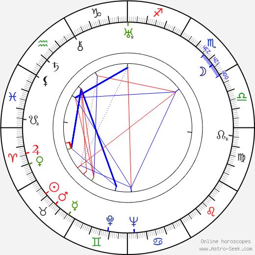 Eleanore Griffin tema natale, oroscopo, Eleanore Griffin oroscopi gratuiti, astrologia
