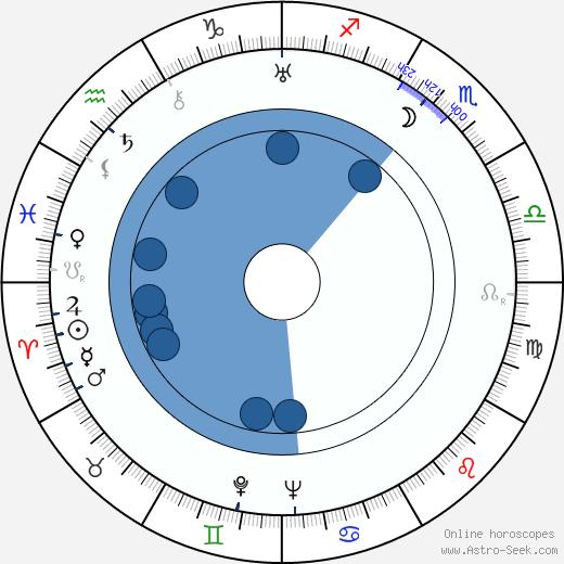 Erik Cronvall wikipedia, horoscope, astrology, instagram