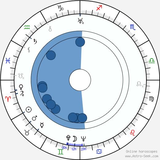 Georgi Nelepp wikipedia, horoscope, astrology, instagram