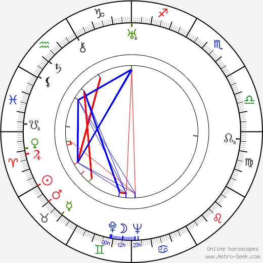 Georgi Nelepp birth chart, Georgi Nelepp astro natal horoscope, astrology