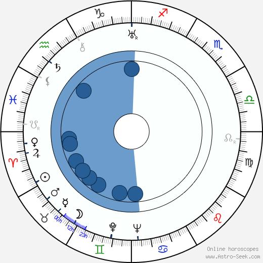 Giuseppe Terragni wikipedia, horoscope, astrology, instagram