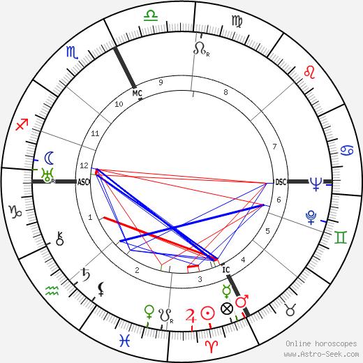 Henri Vilbert tema natale, oroscopo, Henri Vilbert oroscopi gratuiti, astrologia