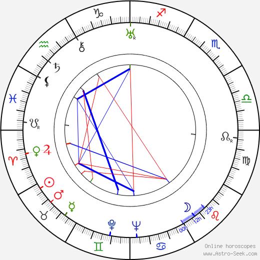Ivor Montagu tema natale, oroscopo, Ivor Montagu oroscopi gratuiti, astrologia