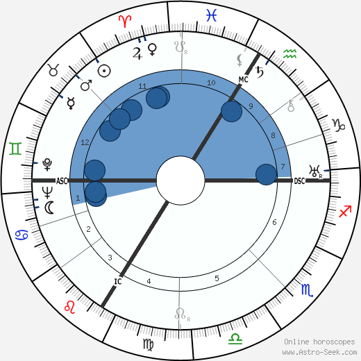 Jean Helion horoscope, astrology, sign, zodiac, date of birth, instagram
