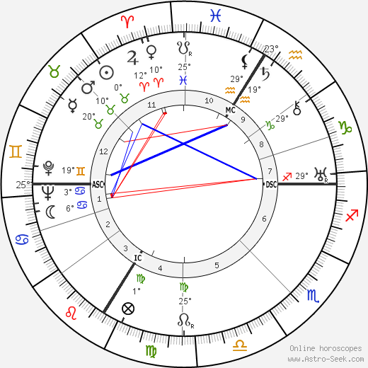 Jean Helion birth chart, biography, wikipedia 2018, 2019