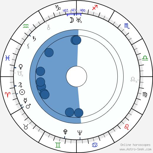 Jiří Frejka wikipedia, horoscope, astrology, instagram