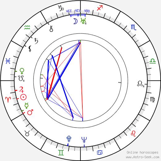Jiří Frejka birth chart, Jiří Frejka astro natal horoscope, astrology