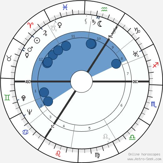 Joachim Gottschalk wikipedia, horoscope, astrology, instagram