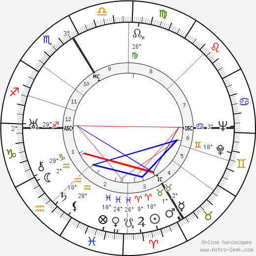 Johannes Schreiweis birth chart, biography, wikipedia 2018, 2019