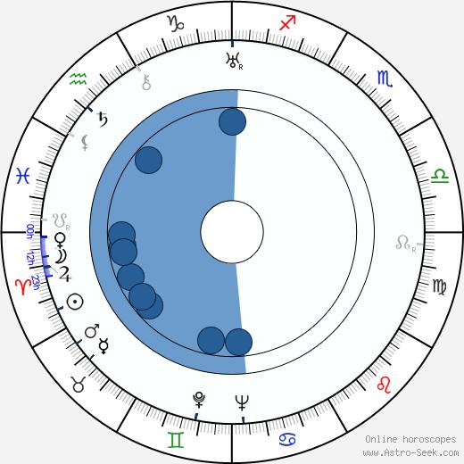 Josef Zezulka wikipedia, horoscope, astrology, instagram