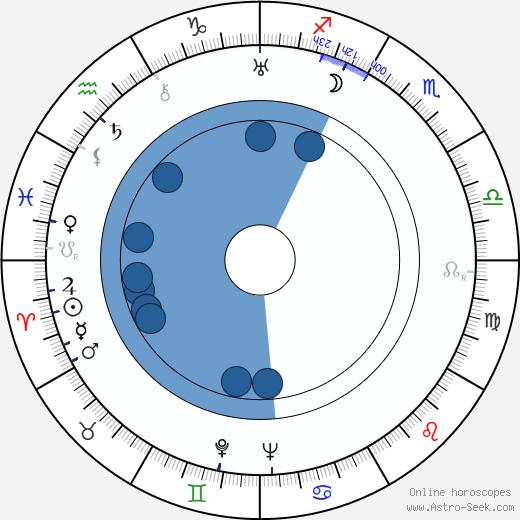 Käthe von Nagy wikipedia, horoscope, astrology, instagram