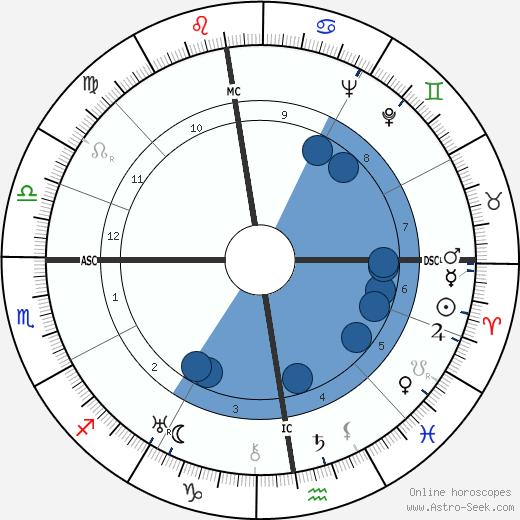 Kurt Georg Kiesinger wikipedia, horoscope, astrology, instagram