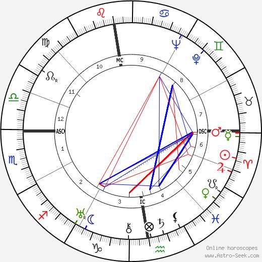 Kurt Georg Kiesinger birth chart, Kurt Georg Kiesinger astro natal horoscope, astrology
