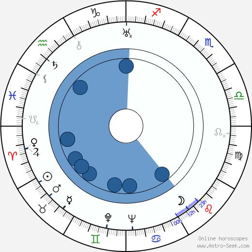 Leslie French wikipedia, horoscope, astrology, instagram