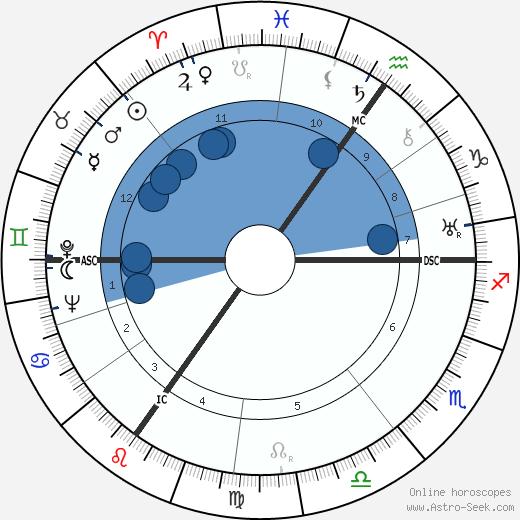 Mina Bolotine wikipedia, horoscope, astrology, instagram