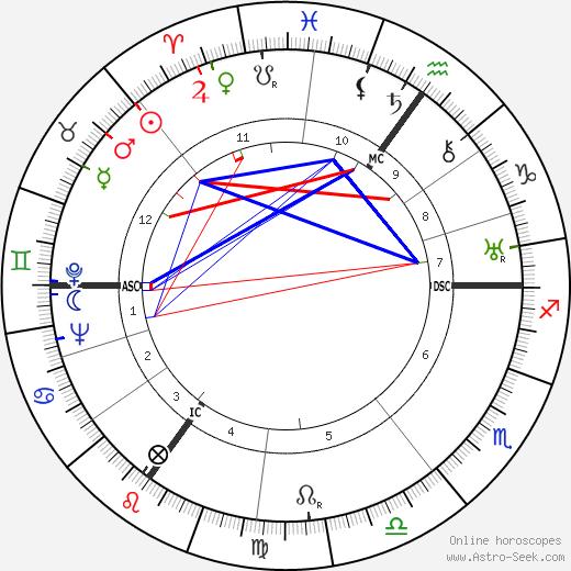 Mina Bolotine birth chart, Mina Bolotine astro natal horoscope, astrology