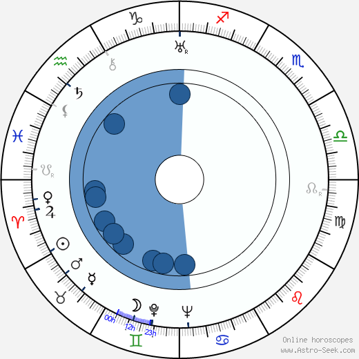 Nikolaj Garin wikipedia, horoscope, astrology, instagram