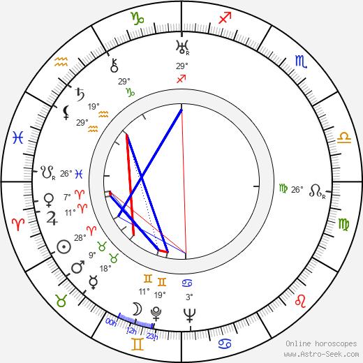 Nikolaj Garin birth chart, biography, wikipedia 2020, 2021