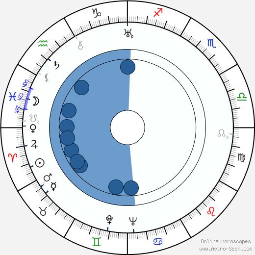 Paul Dahlke wikipedia, horoscope, astrology, instagram