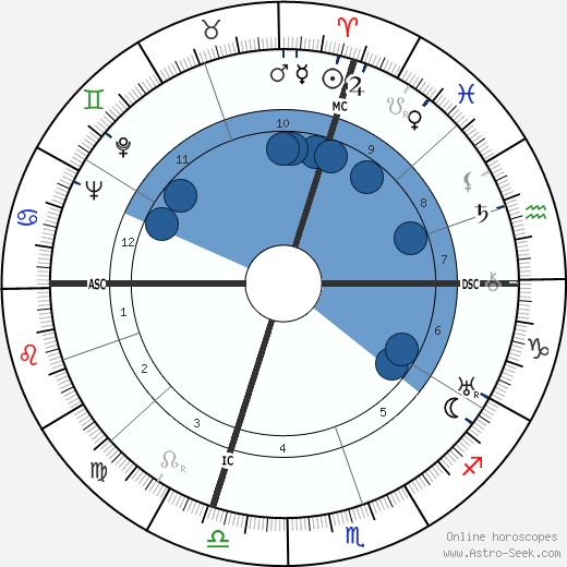 Richard Ghormley Eberhart wikipedia, horoscope, astrology, instagram