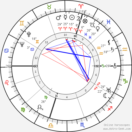 Richard Ghormley Eberhart birth chart, biography, wikipedia 2019, 2020