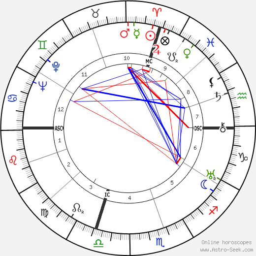 Richard Ghormley Eberhart birth chart, Richard Ghormley Eberhart astro natal horoscope, astrology